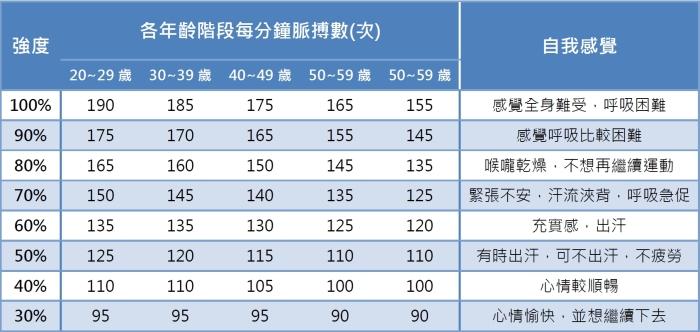 Xuan瘋運動教室/間歇運動/HIIT/Tabata/高強度間歇訓練/高效率燃脂/減肥/高效率減肥/間歇訓練